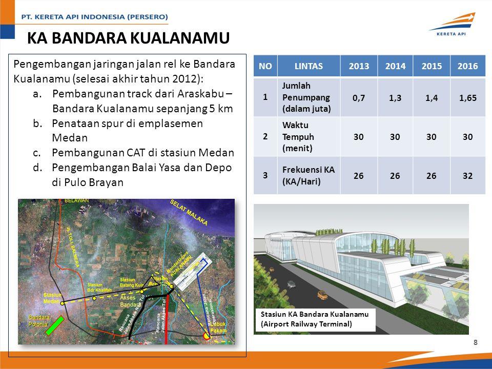 KA BANDARA KUALANAMU Pengembangan jaringan jalan rel ke Bandara Kualanamu (selesai akhir tahun 2012): a.Pembangunan track dari Araskabu – Bandara Kualanamu sepanjang 5 km b.Penataan spur di emplasemen Medan c.Pembangunan CAT di stasiun Medan d.Pengembangan Balai Yasa dan Depo di Pulo Brayan NOLINTAS2013201420152016 1 Jumlah Penumpang (dalam juta) 0,71,31,41,65 2 Waktu Tempuh (menit) 3030303030303030 3 Frekuensi KA (KA/Hari) 26 32 Stasiun KA Bandara Kualanamu (Airport Railway Terminal) 8