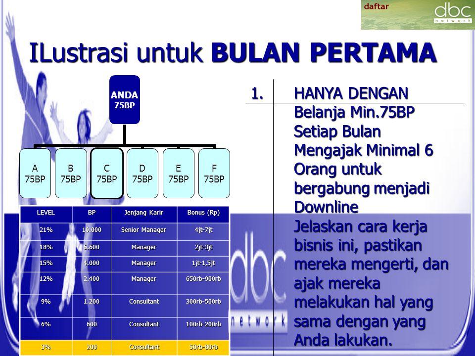 ILustrasi untuk BULAN PERTAMA ANDA 75BP A 75BP B 75BP C 75BP D 75BP E 75BP F 75BP LEVELBP Jenjang Karir Bonus (Rp) 21%10.000 Senior Manager 4jt-7jt 18
