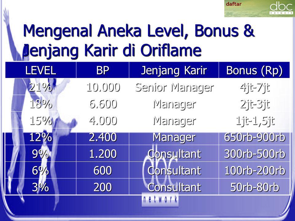 Mengenal Aneka Level, Bonus & Jenjang Karir di Oriflame LEVELBP Jenjang Karir Bonus (Rp) 21%10.000 Senior Manager 4jt-7jt 18%6.600Manager2jt-3jt 15%4.000Manager1jt-1,5jt 12%2.400Manager650rb-900rb 9%1.200Consultant300rb-500rb 6%600Consultant100rb-200rb 3%200Consultant50rb-80rb