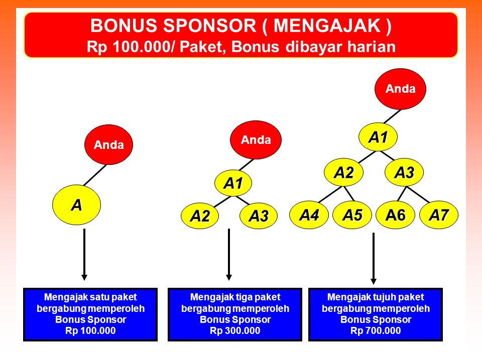 BONUS SPONSOR ( MENGAJAK ) Rp 100.000/ Paket, Bonus dibayar harian A Anda A3A2 A1 A3 A1 A4 A2 A5A6A7 Mengajak satu paket bergabung memperoleh Bonus Sp