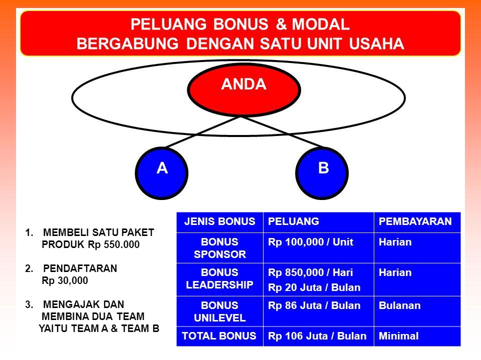 PELUANG BONUS & MODAL BERGABUNG DENGAN SATU UNIT USAHA ANDA A B 1.MEMBELI SATU PAKET PRODUK Rp 550.000 2.PENDAFTARAN Rp 30,000 3.MENGAJAK DAN MEMBINA