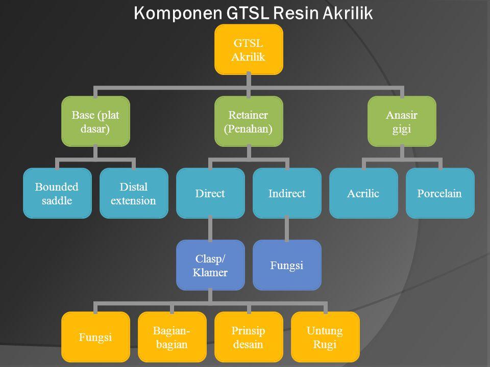 GTSL Akrilik Base (plat dasar) Bounded saddle Distal extension Retainer (Penahan) Direct Clasp/ Klamer Fungsi Bagian- bagian Prinsip desain Untung Rug
