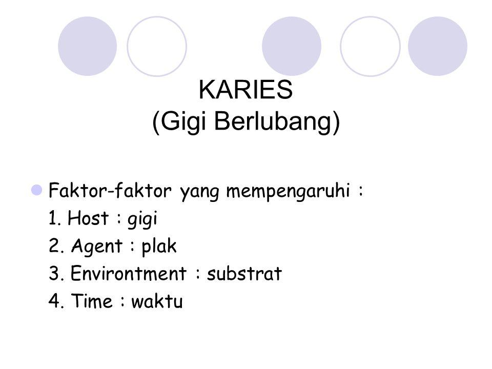 KARIES (Gigi Berlubang) Faktor-faktor yang mempengaruhi : 1. Host : gigi 2. Agent : plak 3. Environtment : substrat 4. Time : waktu
