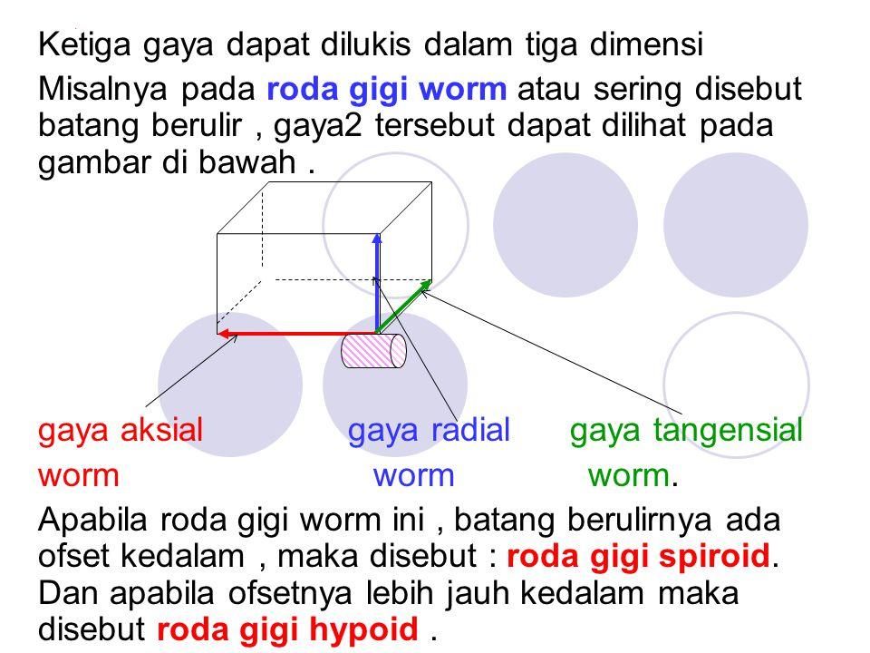 . Ketiga gaya dapat dilukis dalam tiga dimensi Misalnya pada roda gigi worm atau sering disebut batang berulir, gaya2 tersebut dapat dilihat pada gamb