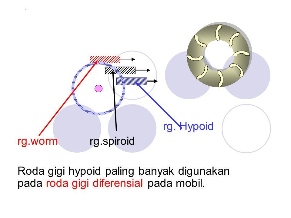 . rg. Hypoid rg.worm rg.spiroid Roda gigi hypoid paling banyak digunakan pada roda gigi diferensial pada mobil.