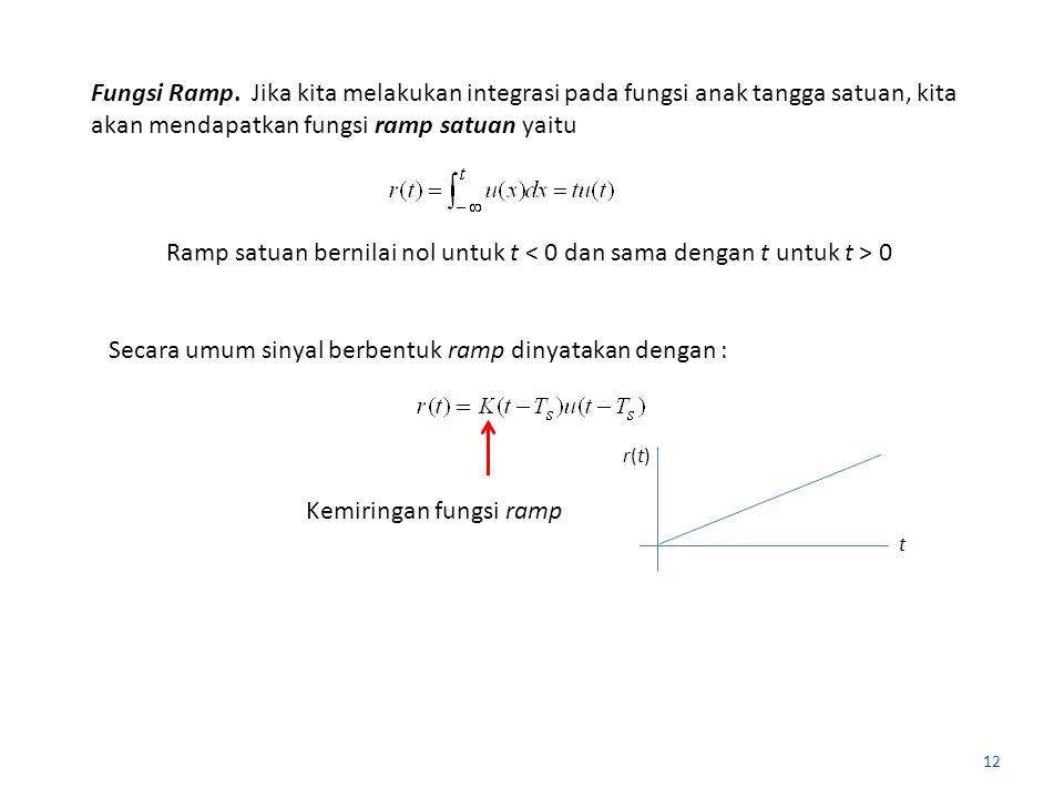 12 Fungsi Ramp. Jika kita melakukan integrasi pada fungsi anak tangga satuan, kita akan mendapatkan fungsi ramp satuan yaitu Ramp satuan bernilai nol