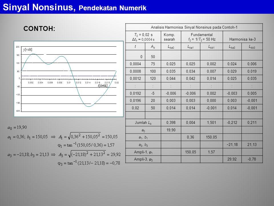 Contoh: Sinyal Nonsinus, Elemen Linier dengan Sinyal Nonsinus 0,5 H 100  i vRvR vLvL v (contoh-6.) P rata2 = 202 W p = vi p R = i 2 R = v R i R -400 -200 0 200 400 600 00.0050.010.0150.02 W detik (kurva daya yang diserap R, selalu positif) (kurva daya masuk ke rangkaian, kadang positif kadang negatif) daya negatif = diberikan oleh rangkaian (daya reaktif) daya positif = masuk ke rangkaian
