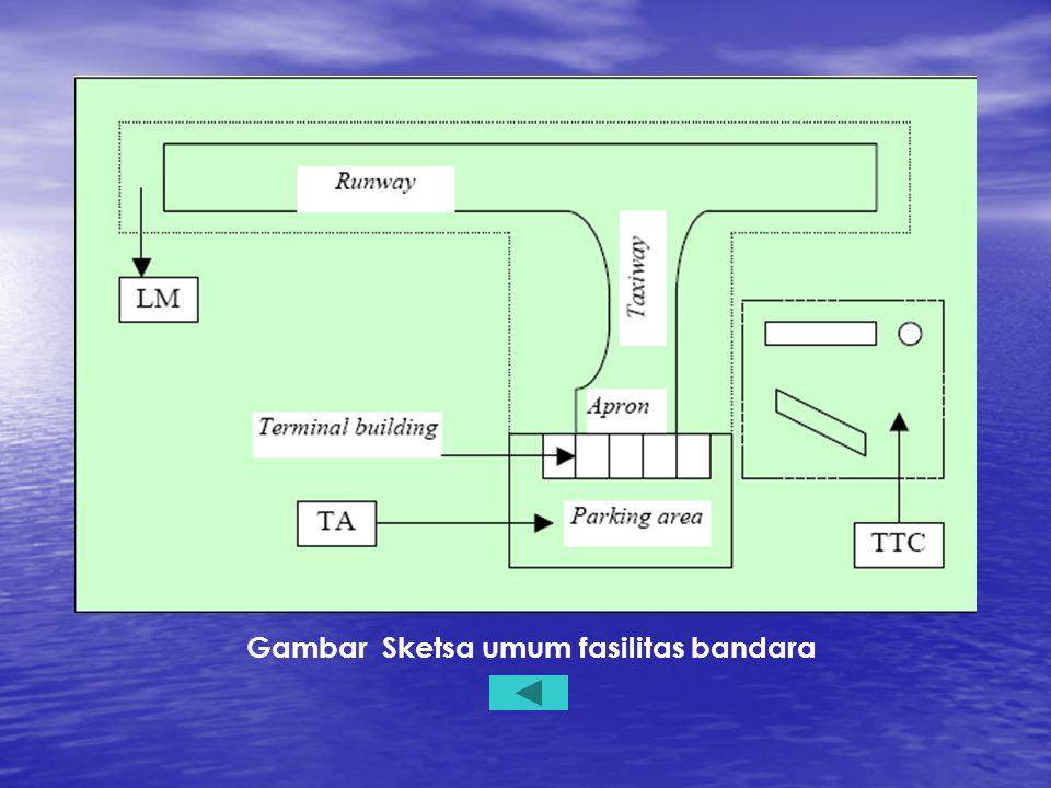 Gambar Sketsa umum fasilitas bandara