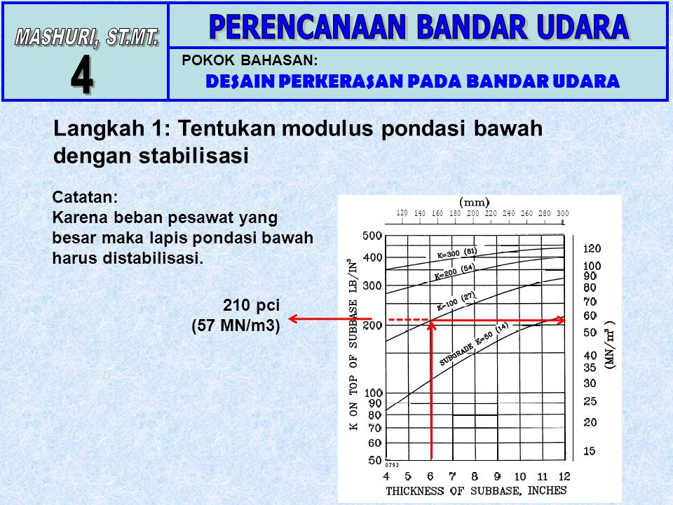 POKOK BAHASAN: DESAIN PERKERASAN PADA BANDAR UDARA Langkah 1: Tentukan modulus pondasi bawah dengan stabilisasi 210 pci (57 MN/m3) Catatan: Karena beb