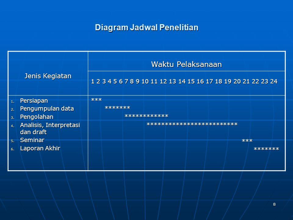 8 Diagram Jadwal Penelitian Jenis Kegiatan Jenis Kegiatan Waktu Pelaksanaan 1 2 3 4 5 6 7 8 9 10 11 12 13 14 15 16 17 18 19 20 21 22 23 24 1. Persiapa