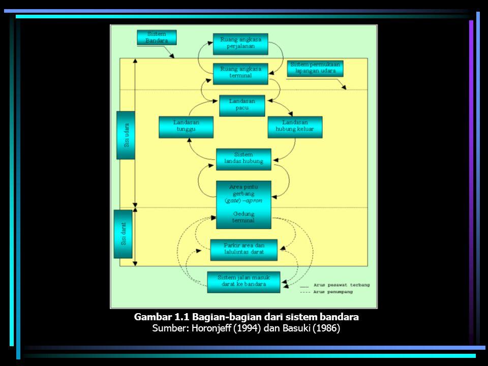 Gambar 1.1 Bagian-bagian dari sistem bandara Sumber: Horonjeff (1994) dan Basuki (1986)
