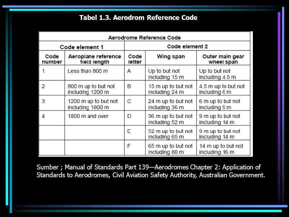 Tabel 1.3. Aerodrom Reference Code Sumber ; Manual of Standards Part 139—Aerodromes Chapter 2: Application of Standards to Aerodromes, Civil Aviation