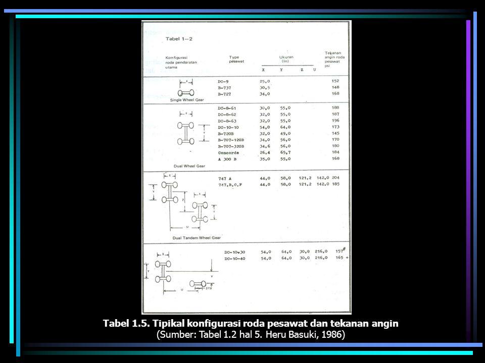 Tabel 1.5. Tipikal konfigurasi roda pesawat dan tekanan angin (Sumber: Tabel 1.2 hal 5. Heru Basuki, 1986)
