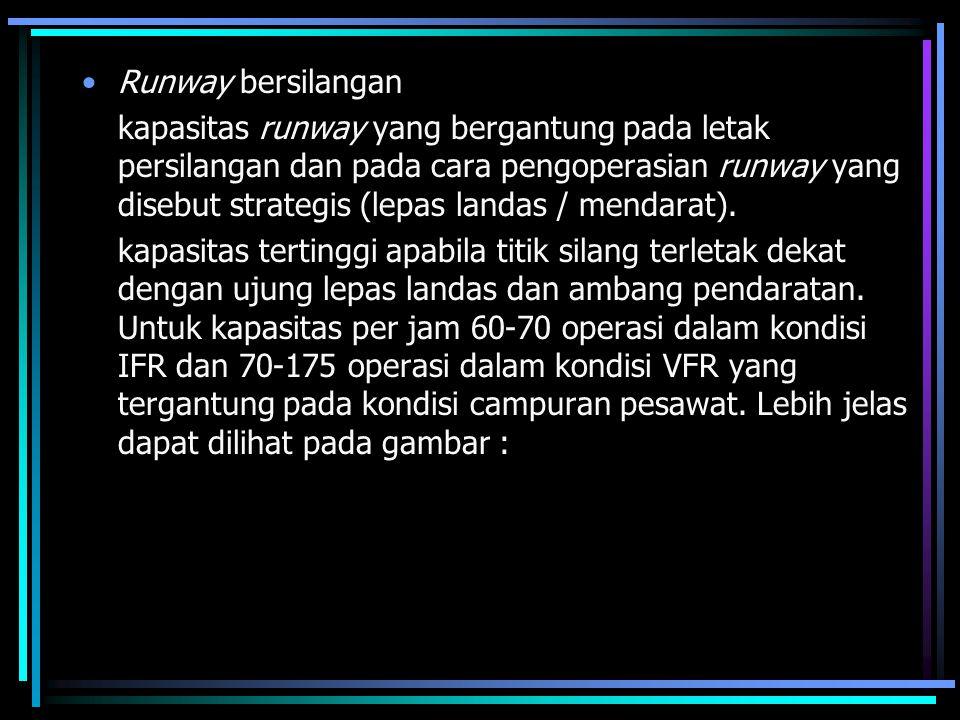 Runway bersilangan kapasitas runway yang bergantung pada letak persilangan dan pada cara pengoperasian runway yang disebut strategis (lepas landas / m