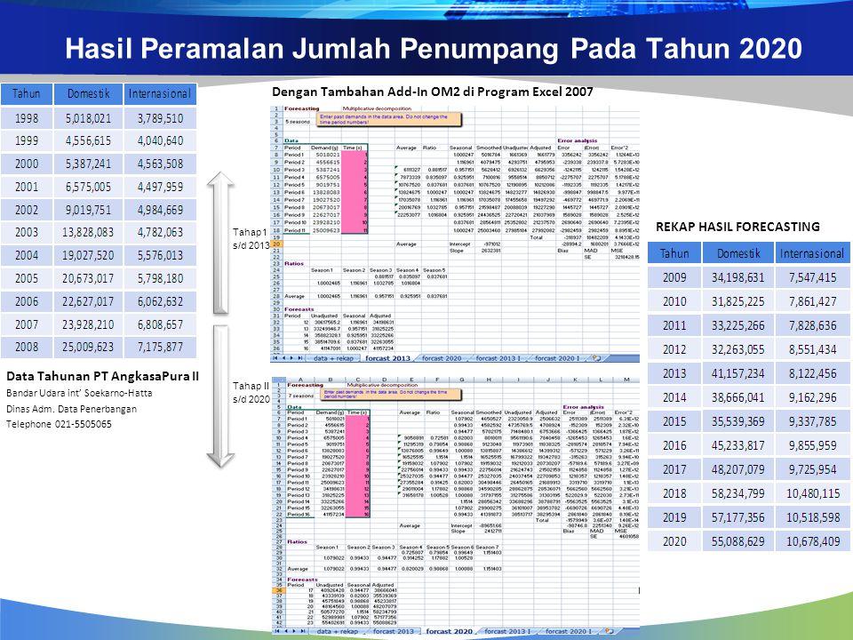 Hasil Peramalan Jumlah Penumpang Pada Tahun 2020 Data Tahunan PT AngkasaPura II Bandar Udara int' Soekarno-Hatta Dinas Adm. Data Penerbangan Telephone