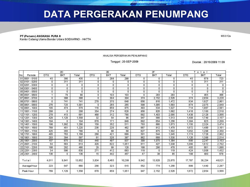 DATA PERGERAKAN PENUMPANG