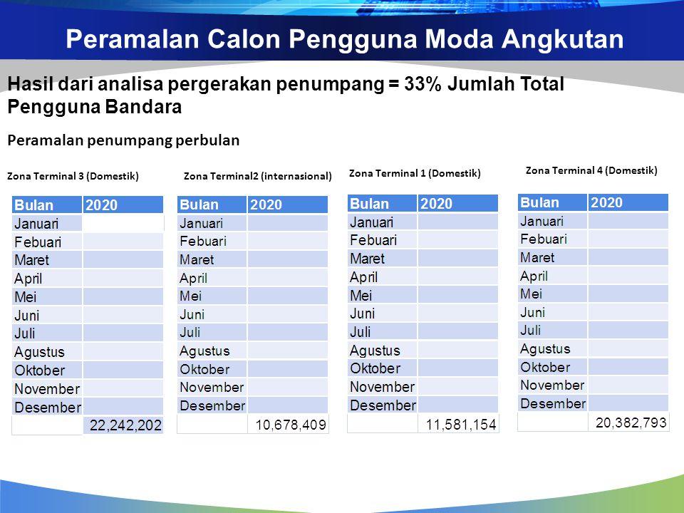 Peramalan Calon Pengguna Moda Angkutan Zona Terminal 3 (Domestik) Hasil dari analisa pergerakan penumpang = 33% Jumlah Total Pengguna Bandara Zona Ter