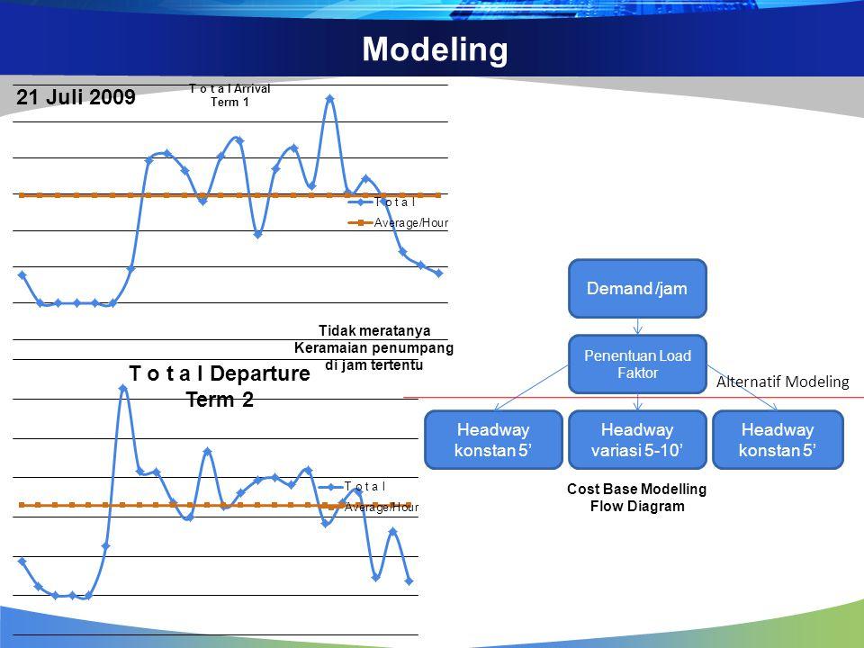 Modeling Tidak meratanya Keramaian penumpang di jam tertentu 21 Juli 2009 T o t a l Departure Term 2 Demand /jam Penentuan Load Faktor Headway konstan