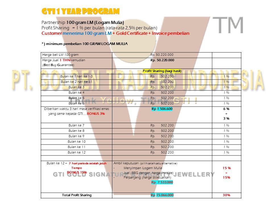 Harga beli LM 100 gramRp. 50.220.000 Harga Jual 1 THN kemudian (Best Buy Guarantee) Rp. 50.220.000 Profit Sharing (bagi hasil) Bulan ke 1 hari ke 1-3R