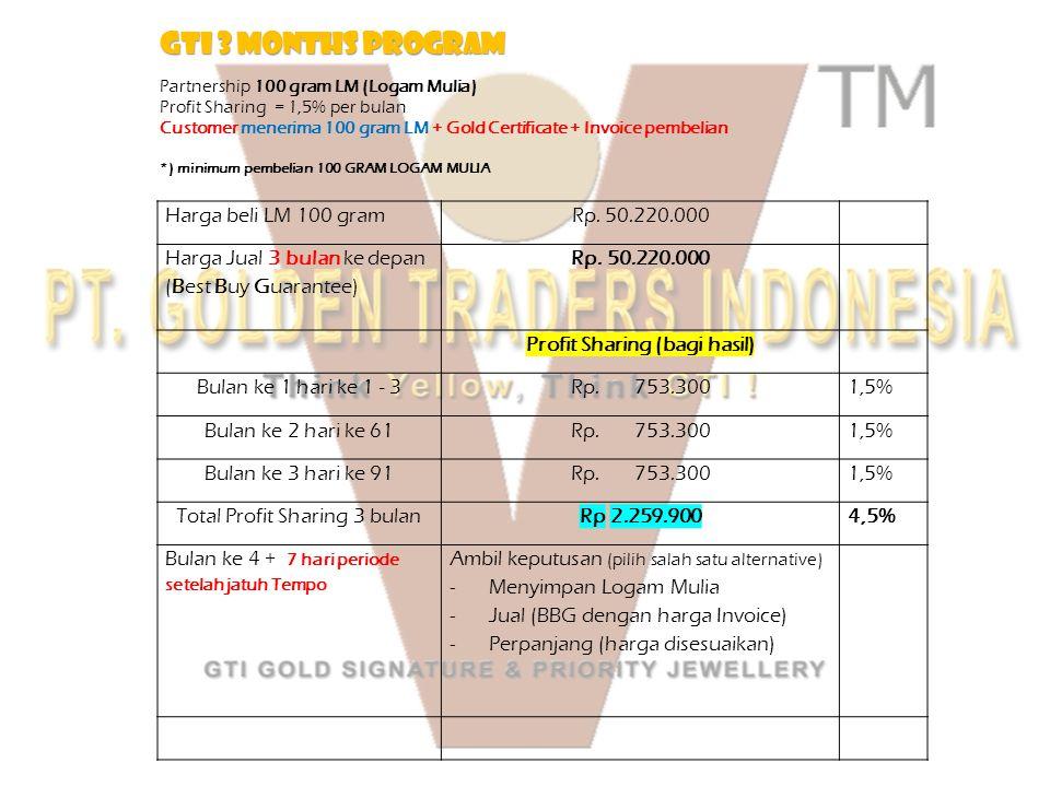 Harga beli LM 100 gramRp. 50.220.000 Harga Jual 3 bulan ke depan (Best Buy Guarantee) Rp. 50.220.000 Profit Sharing (bagi hasil) Bulan ke 1 hari ke 1
