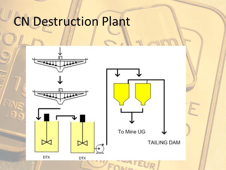 CN Destruction Plant