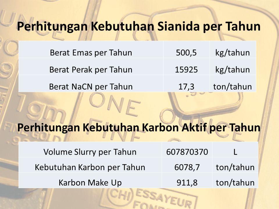 Perhitungan Kebutuhan Sianida per Tahun Berat Emas per Tahun500,5kg/tahun Berat Perak per Tahun15925kg/tahun Berat NaCN per Tahun17,3ton/tahun Perhitu