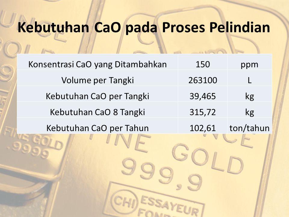 Kebutuhan CaO pada Proses Pelindian Konsentrasi CaO yang Ditambahkan150ppm Volume per Tangki263100L Kebutuhan CaO per Tangki39,465kg Kebutuhan CaO 8 T
