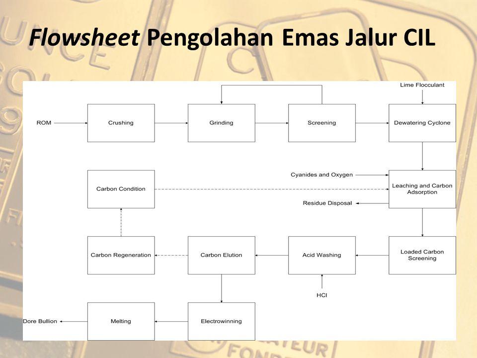 Flowsheet Pengolahan Emas Jalur CIL