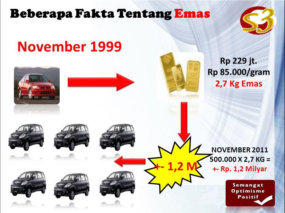 November 1999 +- 1,2 M Rp 229 jt.