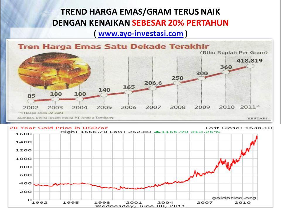 TREND HARGA EMAS/GRAM TERUS NAIK DENGAN KENAIKAN SEBESAR 20% PERTAHUN ( www.ayo-investasi.com )www.ayo-investasi.com