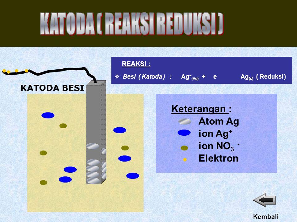 ANODAPERAK ion Ag + Elektron Keterangan : Atom Ag ion NO 3 - Kembali  Perak ( Anoda ) : Ag (s) Ag + (Aq) + e ( oksidasi ) REAKSI :