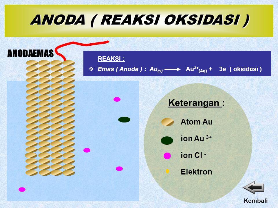 ANODAEMAS ion Au 3+ Elektron Keterangan : Atom Au ion Cl - Kembali  Emas ( Anoda ) : Au (s) Au 3+ (Aq) + 3e ( oksidasi ) REAKSI : ANODA ( REAKSI OKSIDASI )