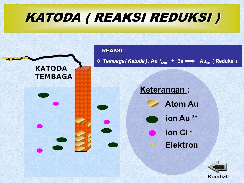 KATODA TEMBAGA ion Au 3+ Elektron Keterangan : Atom Au ion Cl - Kembali  Tembaga ( Katoda ) :Au (s) ( Reduksi )Au 3+ (Aq) + 3e REAKSI : KATODA ( REAKSI REDUKSI )