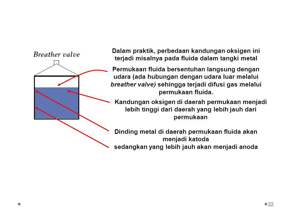 Dalam praktik, perbedaan kandungan oksigen ini terjadi misalnya pada fluida dalam tangki metal Breather valve 22 Permukaan fluida bersentuhan langsung dengan udara (ada hubungan dengan udara luar melalui breather valve) sehingga terjadi difusi gas melalui permukaan fluida.