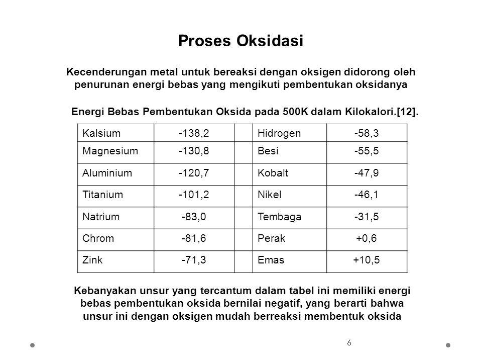 Kecenderungan metal untuk bereaksi dengan oksigen didorong oleh penurunan energi bebas yang mengikuti pembentukan oksidanya Energi Bebas Pembentukan Oksida pada 500K dalam Kilokalori.[12].