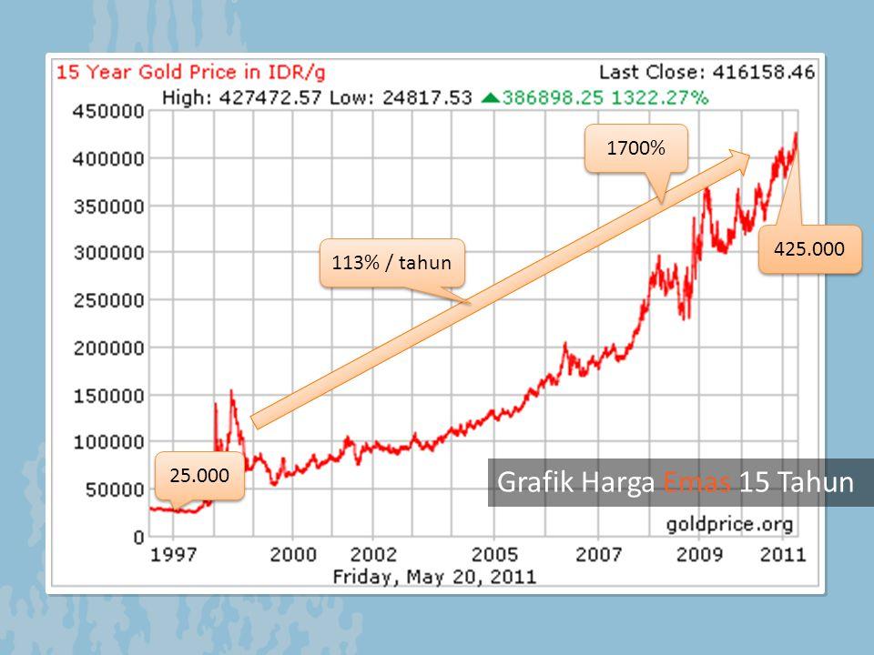 Grafik Harga Emas dari Tahun ke Tahun Grafik 5 Tahun Grafik 60 Hari Grafik 1 Tahun