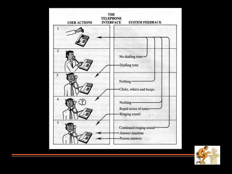 KATEGORIFAKTOR User: Work Activity Organization Comfort Productivity Komponen HCI