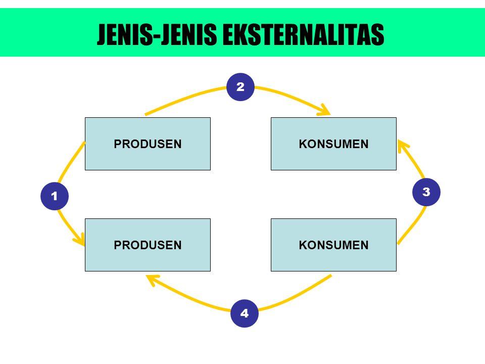 JENIS-JENIS EKSTERNALITAS PRODUSEN KONSUMEN 1 2 3 4
