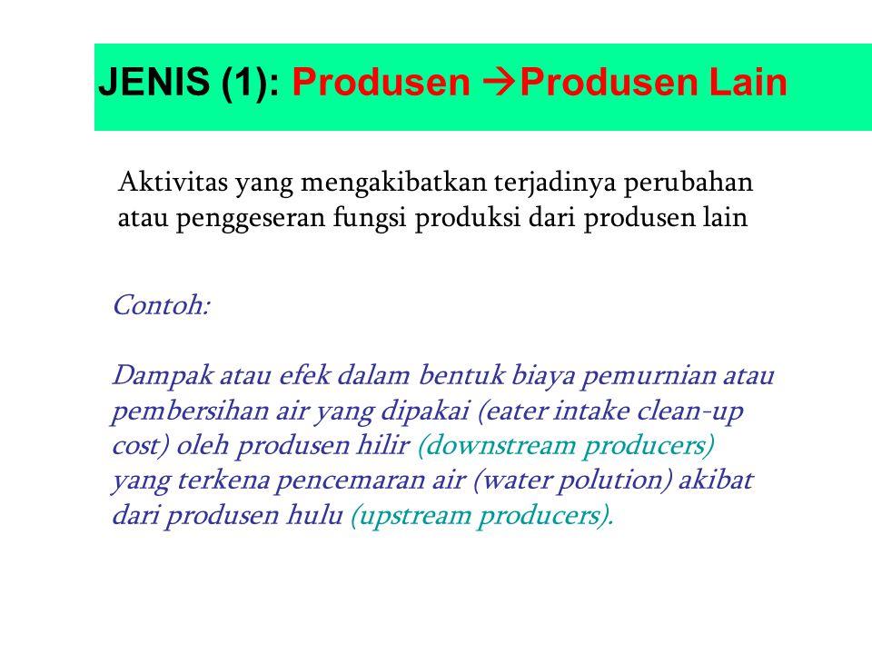 JENIS (1): Produsen  Produsen Lain Aktivitas yang mengakibatkan terjadinya perubahan atau penggeseran fungsi produksi dari produsen lain Contoh: Damp