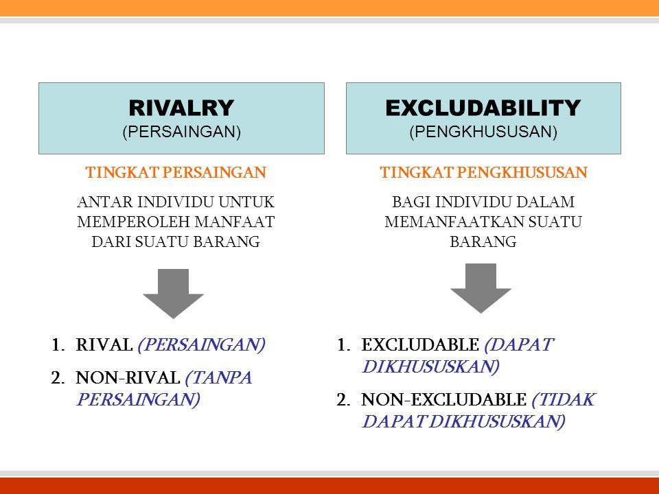 RIVALRY (PERSAINGAN) EXCLUDABILITY (PENGKHUSUSAN) TINGKAT PERSAINGAN ANTAR INDIVIDU UNTUK MEMPEROLEH MANFAAT DARI SUATU BARANG TINGKAT PENGKHUSUSAN BAGI INDIVIDU DALAM MEMANFAATKAN SUATU BARANG 1.RIVAL (PERSAINGAN) 2.NON-RIVAL (TANPA PERSAINGAN) 1.EXCLUDABLE (DAPAT DIKHUSUSKAN) 2.NON-EXCLUDABLE (TIDAK DAPAT DIKHUSUSKAN)