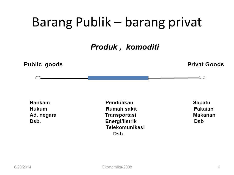 8/20/2014Ekonomika-20086 Barang Publik – barang privat Produk, komoditi Public goods Privat Goods Hankam Pendidikan Sepatu Hukum Rumah sakit Pakaian A