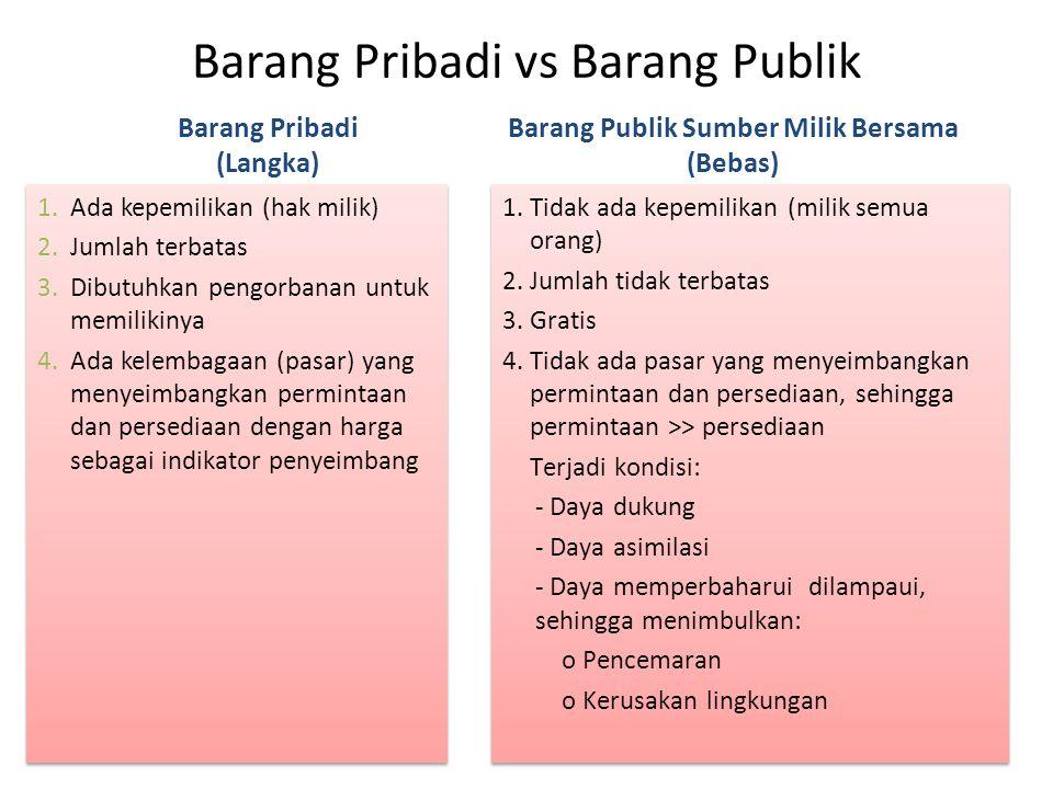 Barang Pribadi vs Barang Publik 1.Ada kepemilikan (hak milik) 2.Jumlah terbatas 3.Dibutuhkan pengorbanan untuk memilikinya 4.Ada kelembagaan (pasar) y