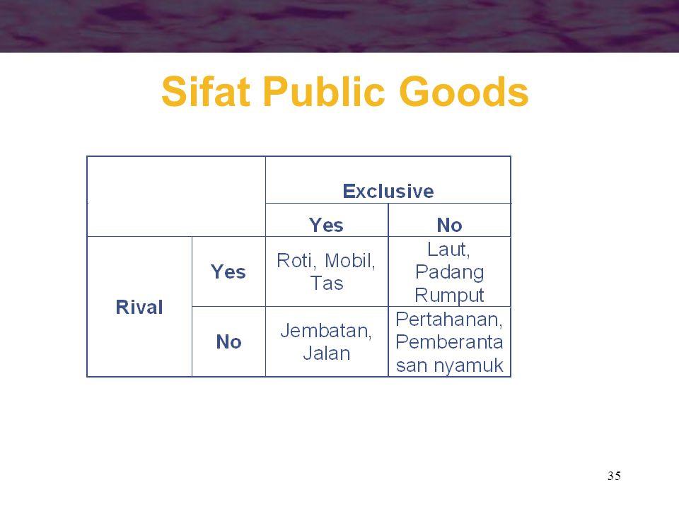 35 Sifat Public Goods