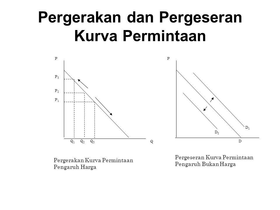 Pergerakan dan Pergeseran Kurva Permintaan P P 3 P 2 P 1 Q 1 Q 2 Q 3 Q D 2 D D 1 P Pergerakan Kurva Permintaan Pengaruh Harga Pergeseran Kurva Permint