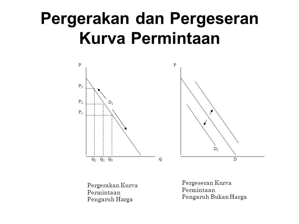 Pergerakan dan Pergeseran Kurva Permintaan D 1 P P 3 P 2 P 1 Q 1 Q 2 Q 3 Q D 2 D P Pergerakan Kurva Permintaan Pengaruh Harga Pergeseran Kurva Permint