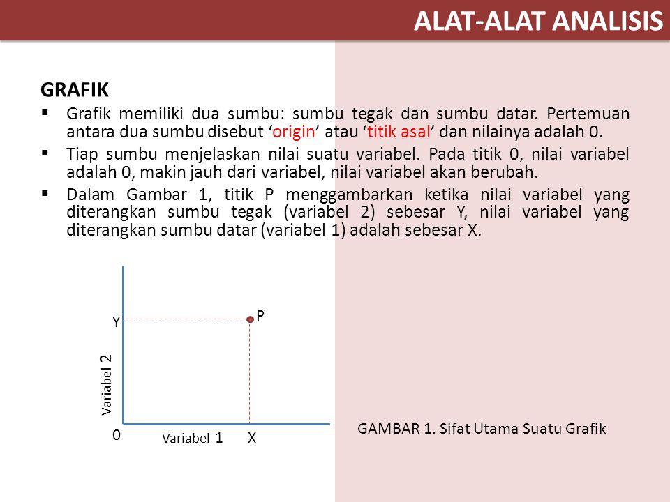 ALAT-ALAT ANALISIS GRAFIK  Grafik memiliki dua sumbu: sumbu tegak dan sumbu datar. Pertemuan antara dua sumbu disebut 'origin' atau 'titik asal' dan