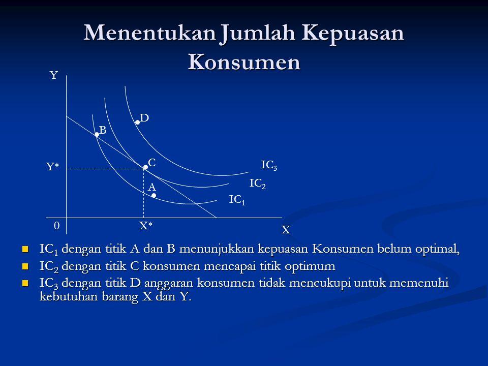 Menentukan Jumlah Kepuasan Konsumen Y X 0 IC 3 IC 2 IC 1 Y* X* C B D A IC 1 dengan titik A dan B menunjukkan kepuasan Konsumen belum optimal, IC 1 den