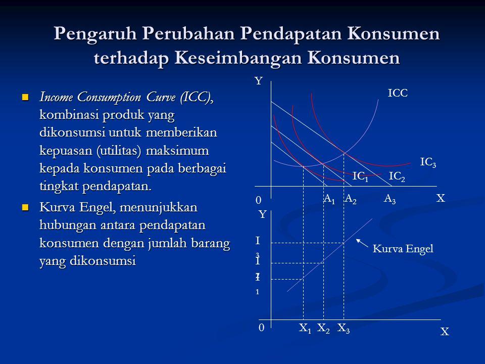 Pengaruh Perubahan Pendapatan Konsumen terhadap Keseimbangan Konsumen Income Consumption Curve (ICC), kombinasi produk yang dikonsumsi untuk memberika