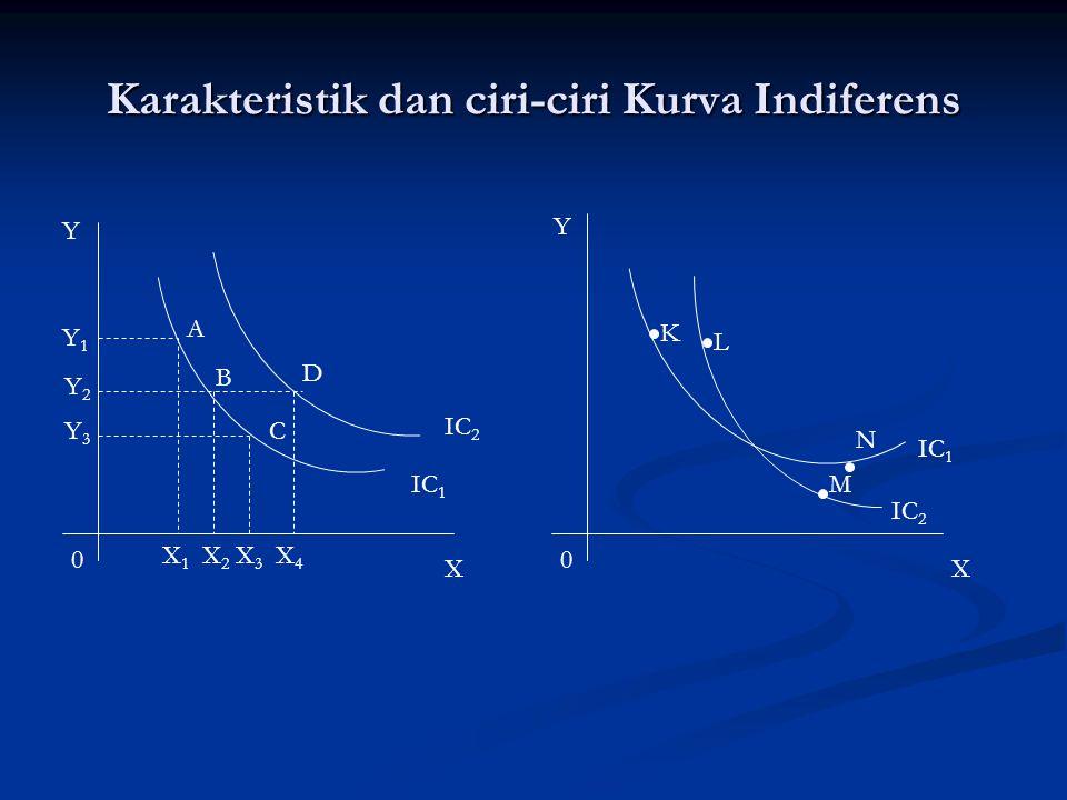Karakteristik dan ciri-ciri Kurva Indiferens Y XX Y 00 A B C D IC 2 IC 1 Y1Y1 Y2Y2 Y3Y3 X 1 X 2 X 3 X 4 IC 2 IC 1 K L M N