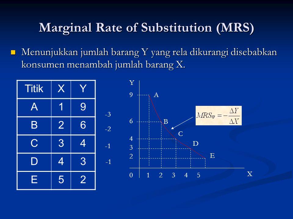 Garis Anggaran (Budget Line) Merupakan batasan (constrain) kemampuan konsumen, secara umum satuan uang (M) Merupakan batasan (constrain) kemampuan konsumen, secara umum satuan uang (M) Px(Qx) + Py(Qy) ≤ M jika konsumen ingin menggunakan semua anggaran yang tersedia jika konsumen ingin menggunakan semua anggaran yang tersedia Px(Qx) + Py(Qy) = M Y X M/Px M/Py0 Garis Anggaran